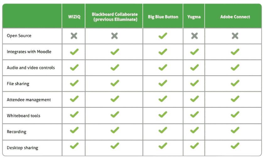 comparison of features of popular platforms