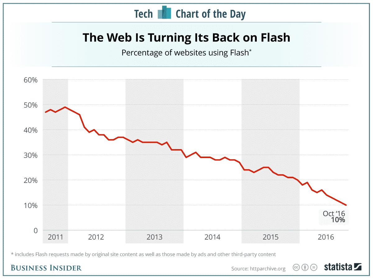 Flash Graph