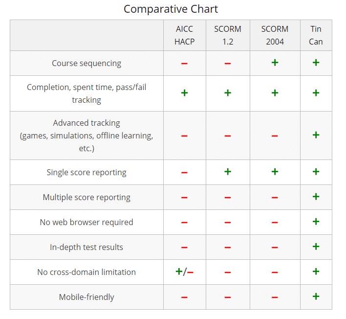 aicc-scorm-xapi-comparative-chart