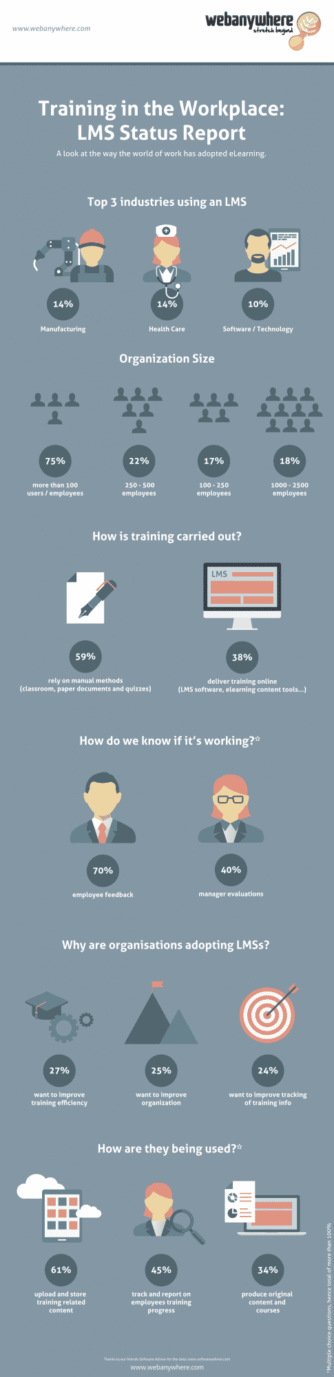 learning management systems infographic